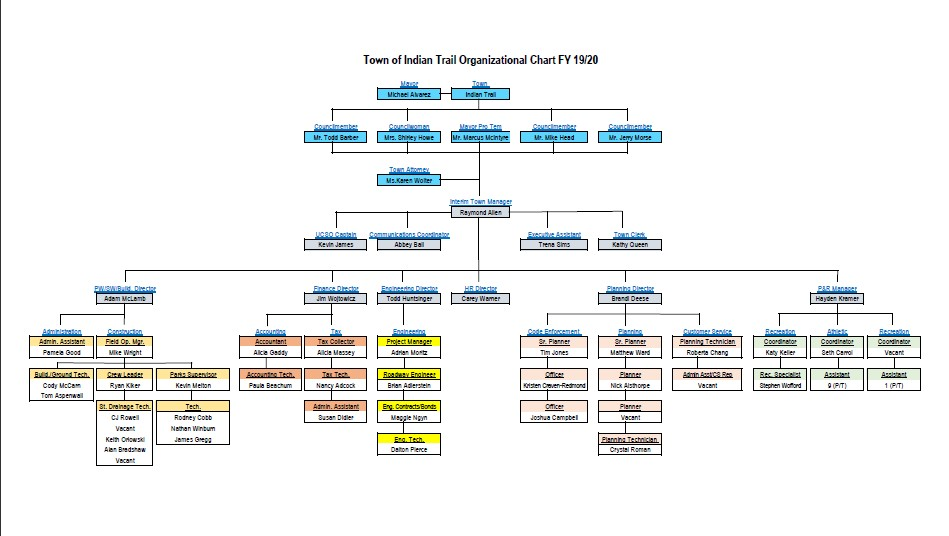 2020-2021 Town of Indian Trail Organizational Chart